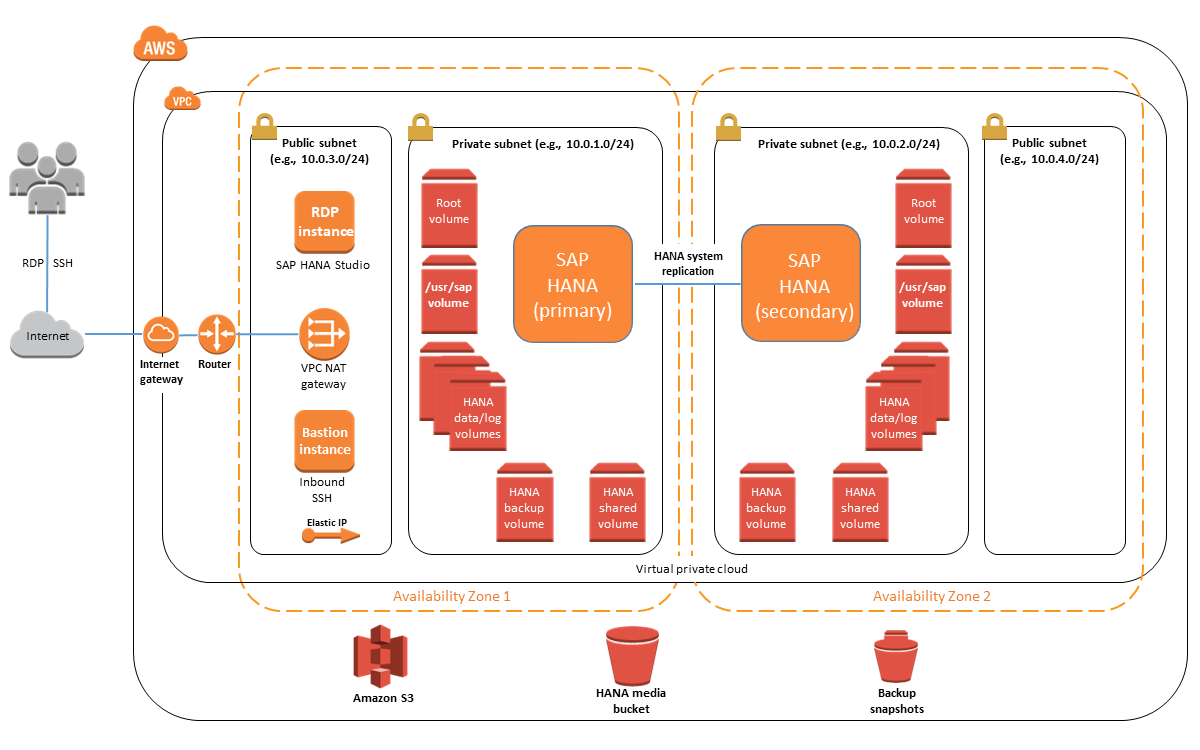 Multi-AZ, single-node architecture for SAP HANA on the AWS Cloud