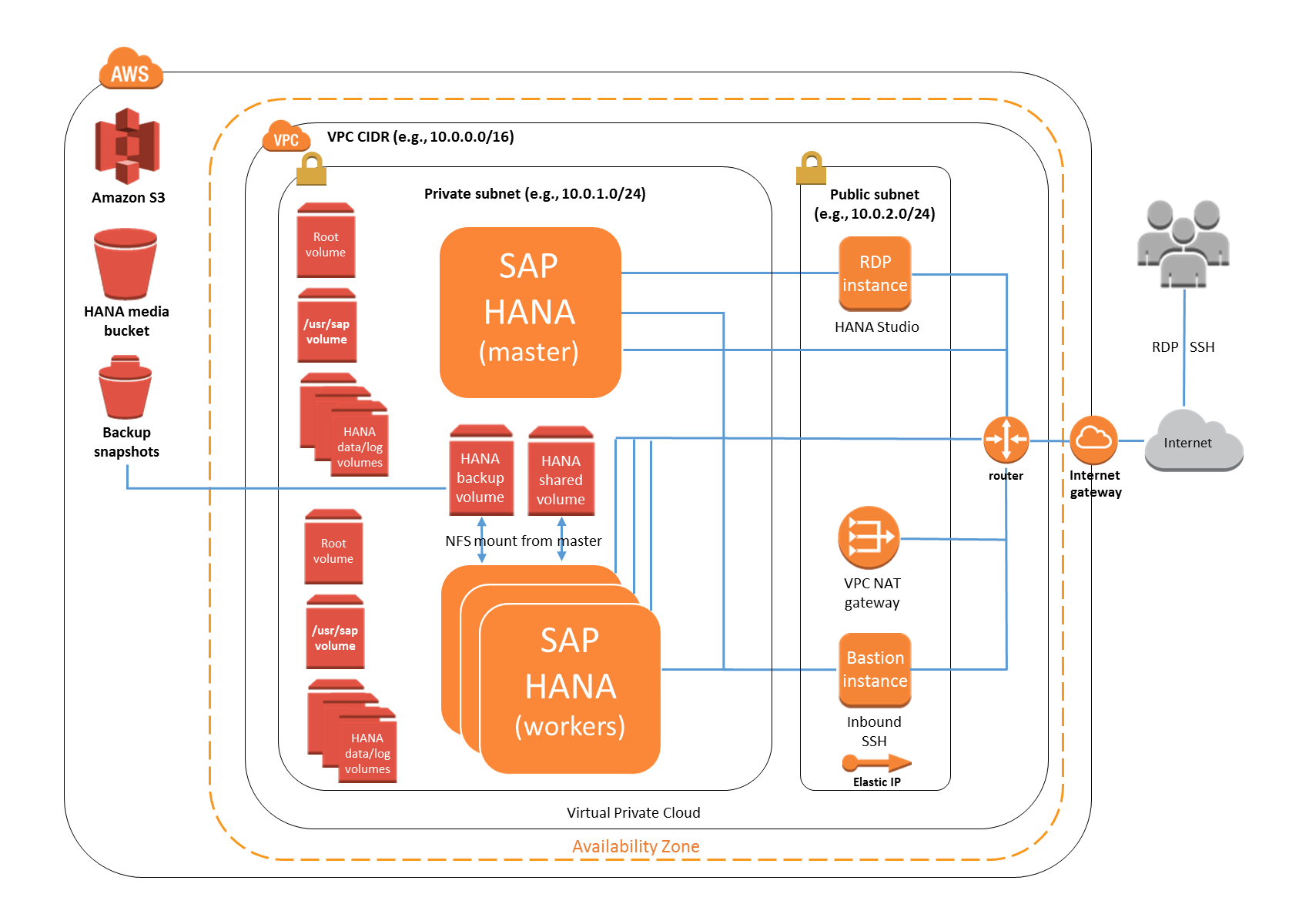Single-AZ, multi-node architecture for SAP HANA on the AWS Cloud