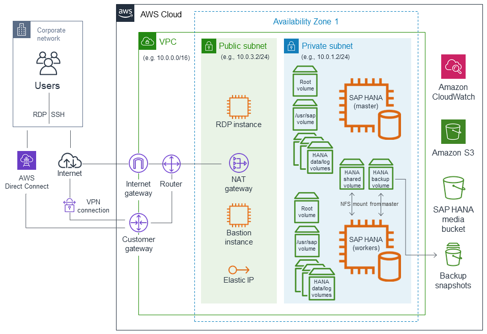 SAP HANA on AWS - Quick Start
