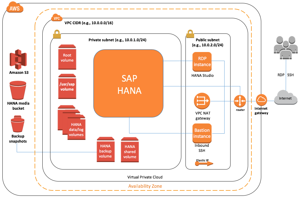Quick Start architecture for SAP HANA on the AWS Cloud
