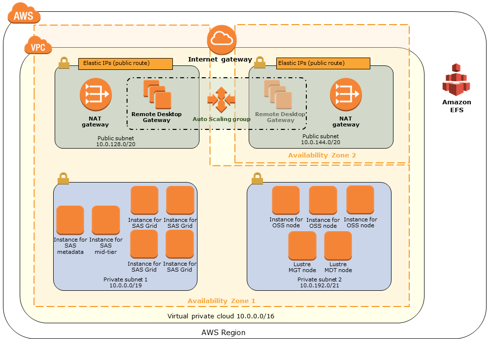 Quick Start architecture for SAS Grid on the AWS Cloud
