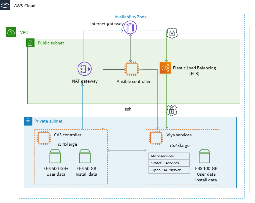 Quick Start architecture for SAS Viya on the AWS Cloud