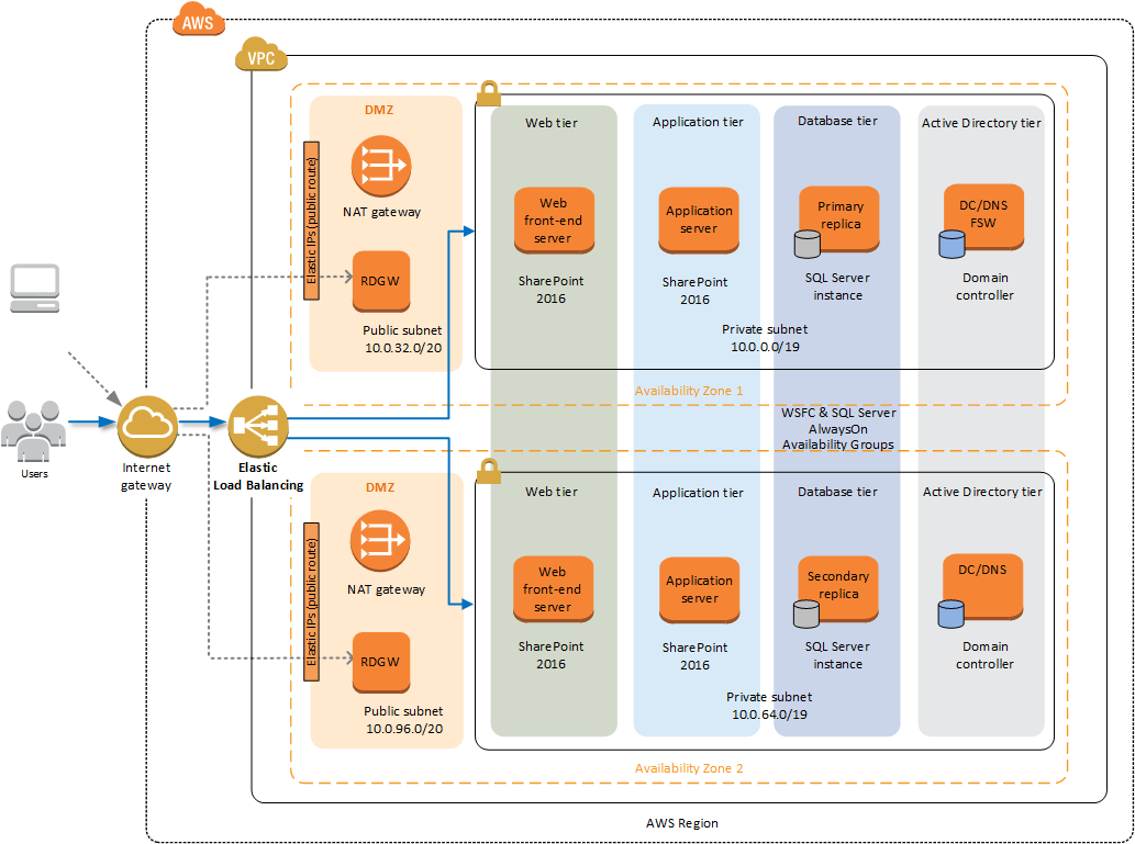Quick Start architecture for SharePoint on AWS (traditional topology)
