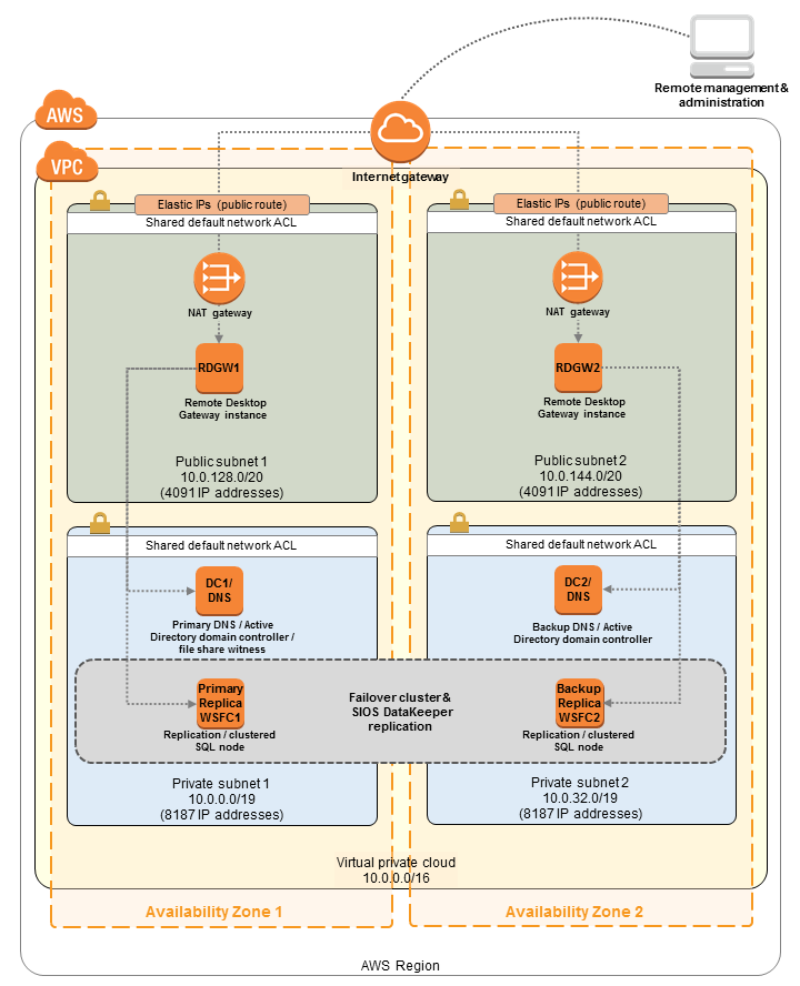 Quick Start architecture for SIOS DataKeeper Cluster Edition on the AWS Cloud