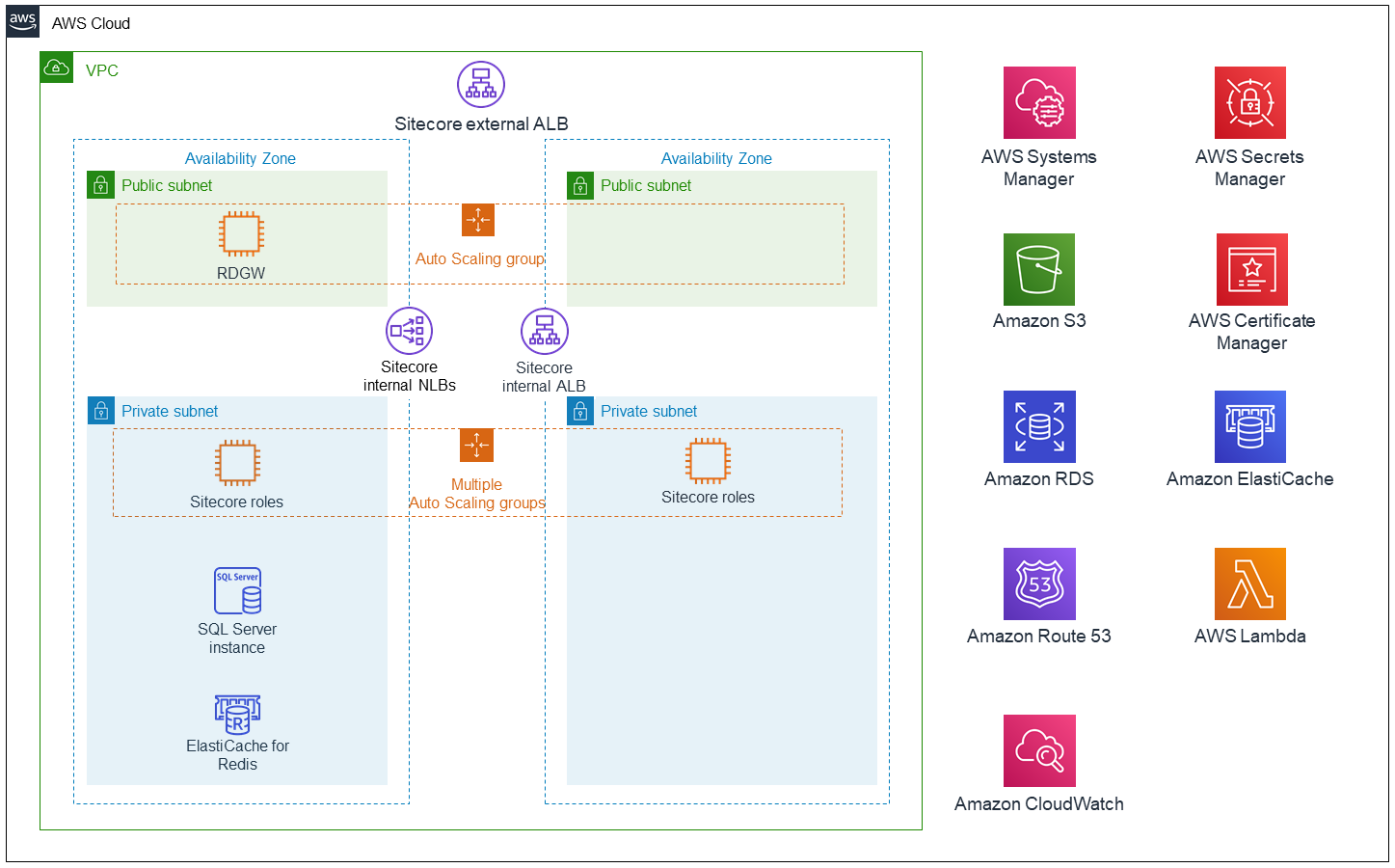 Sitecore XP 9.3 architecture diagram