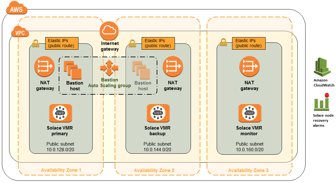 Quick Start architecture for Solace VMR on the AWS Cloud