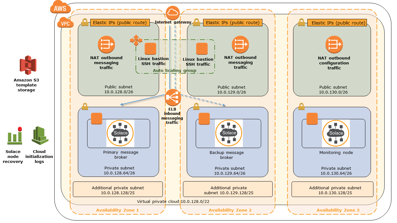 Solace PubSub+ on AWS architecture