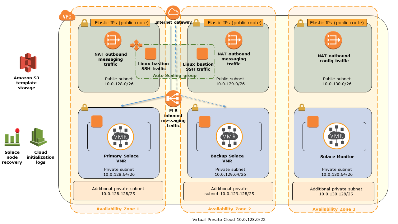 Solace VMR on AWS architecture