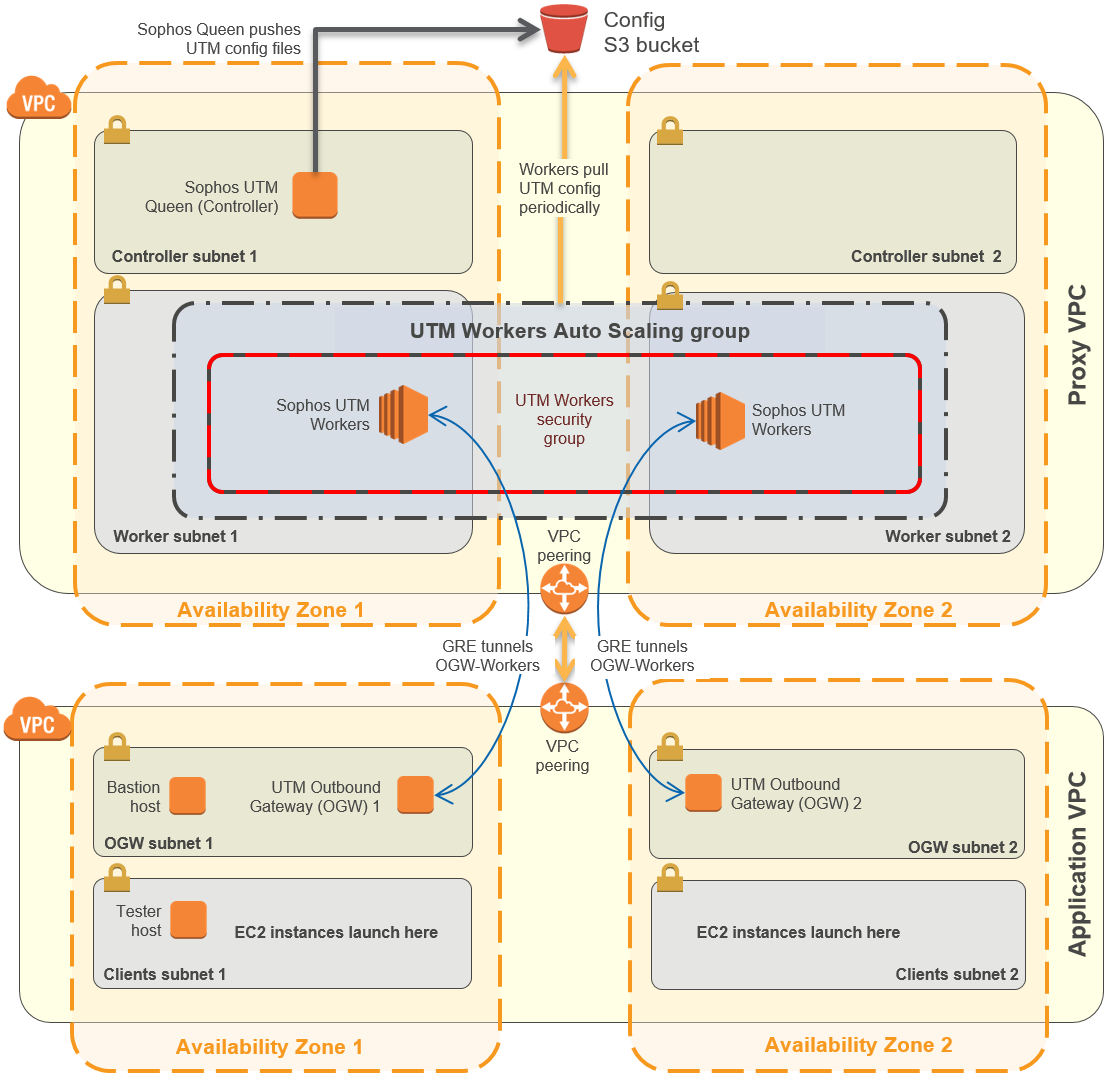 Quick Start-Architektur für Sophos Outbound Web Proxy in AWS