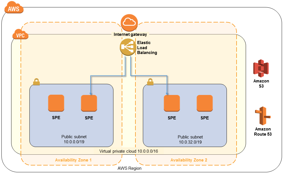 Quick Start architecture for Symantec Protection Engine on the AWS Cloud