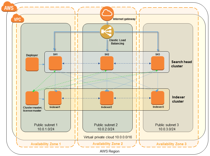 Quick Start architecture for Splunk Enterprise on the AWS Cloud