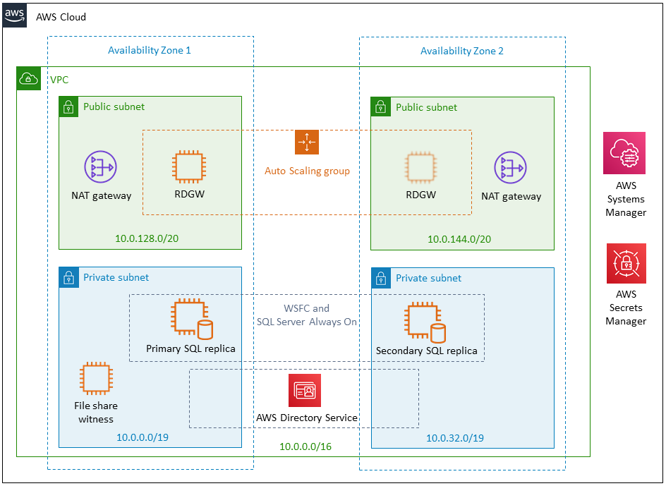 SQL Server default architecture on AWS with two Availability Zones