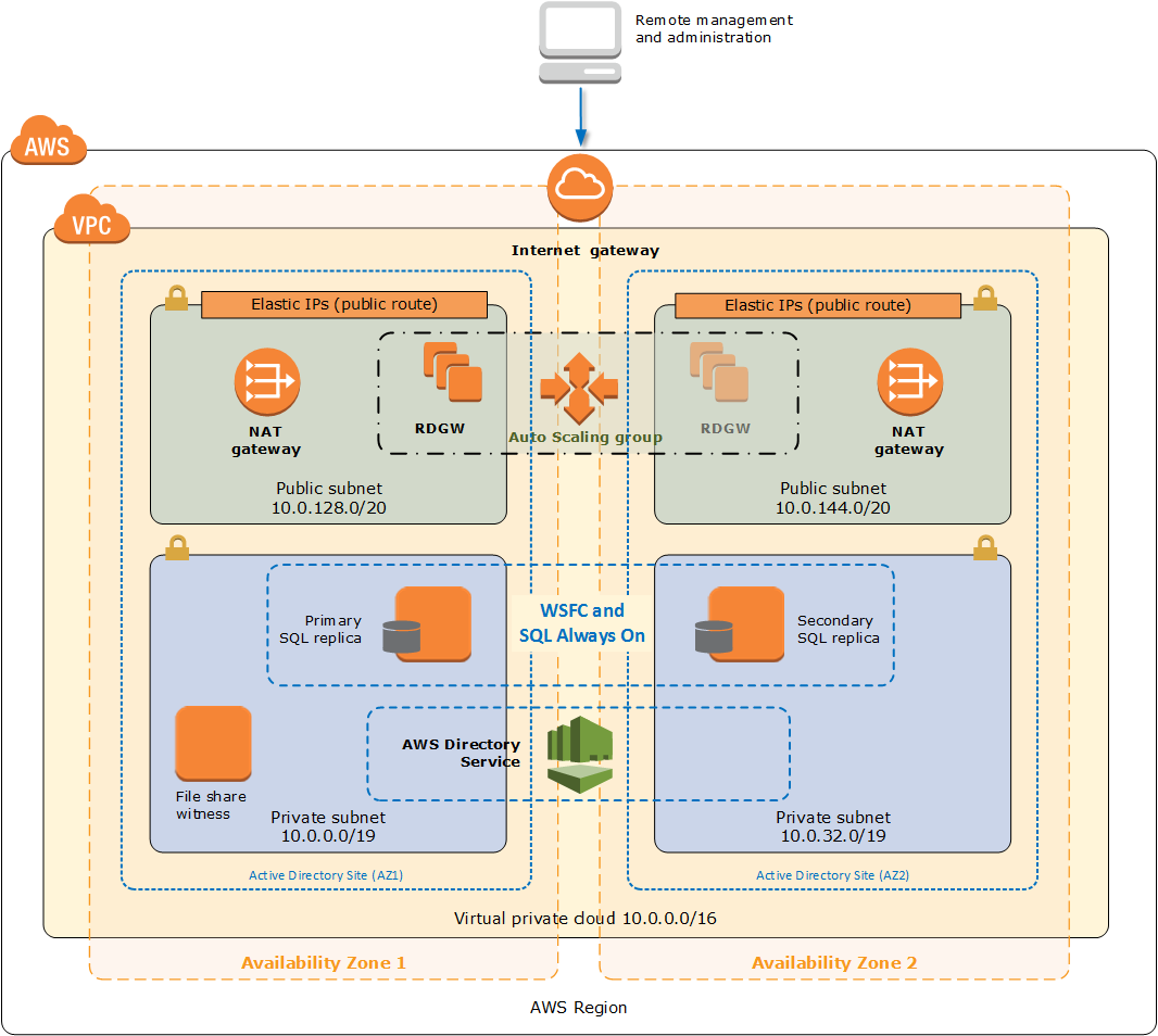SQL Server architecture on AWS with two Availability Zones