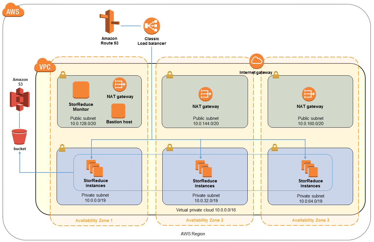 Quick Start architecture for StorReduce on AWS