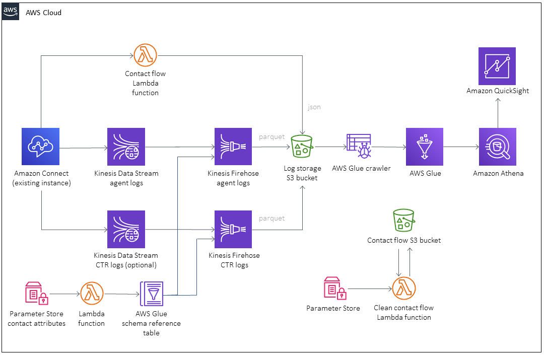 Stratus360 Amazon Connect Report Framework architecture - Amazon Connect integration