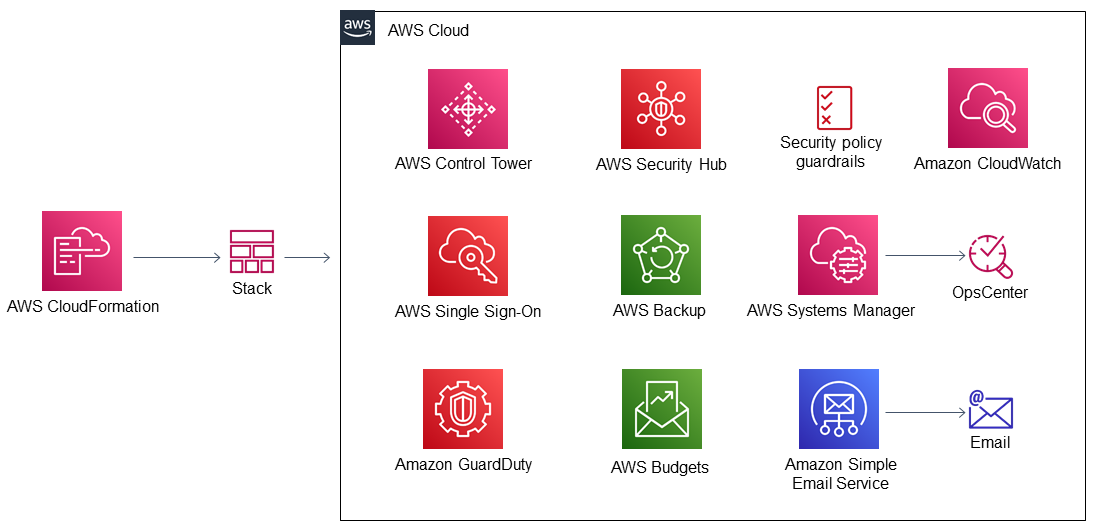 Quick Start architecture for superwerker on AWS