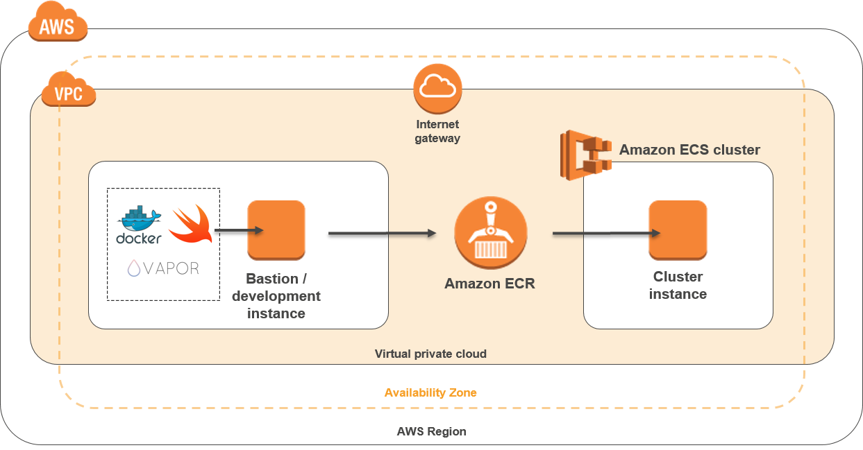 Quick Start architecture for Swift on the AWS Cloud