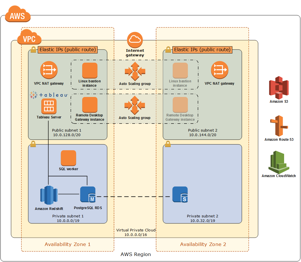 Quick Start architecture for data warehouse modernization on the AWS Cloud