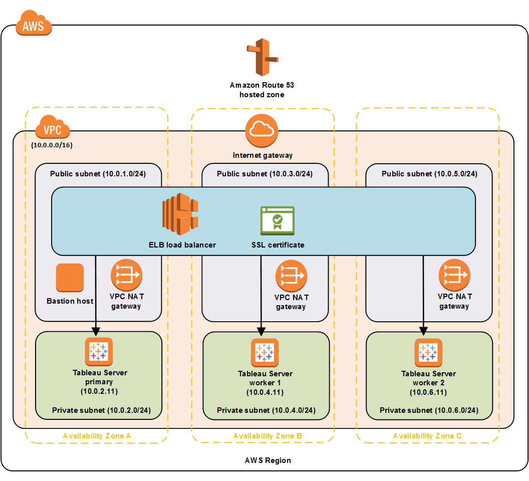 Quick Start architecture for Tableau Server on the AWS Cloud