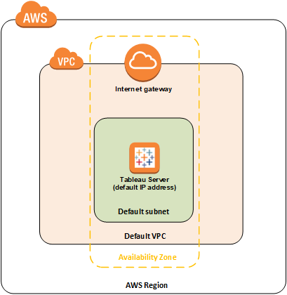 Tableau Server on AWS Quick Start