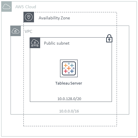 Arquitectura de Quick Start para Tableau Server en la nube de AWS (independiente)