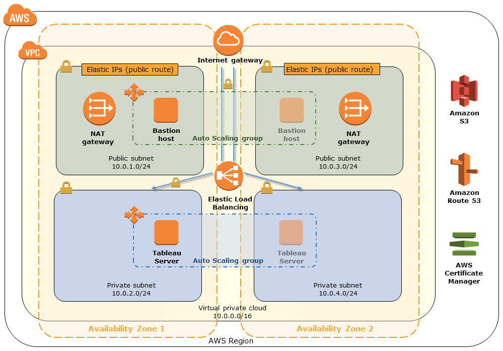 Quick Start architecture for Tableau Server for healthcare on the AWS Cloud