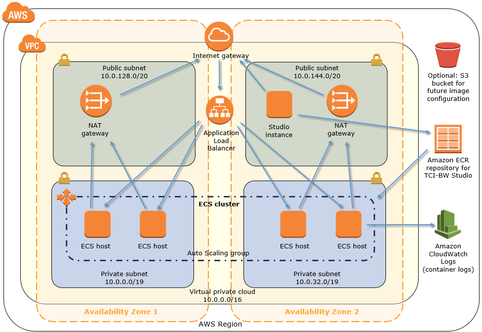 tci-bw-architecture-on-aws