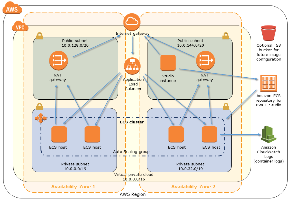 TIBCO BWCE on AWS architecture
