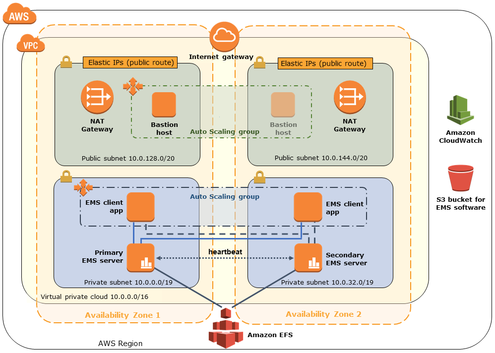 TIBCO EMS on AWS architecture