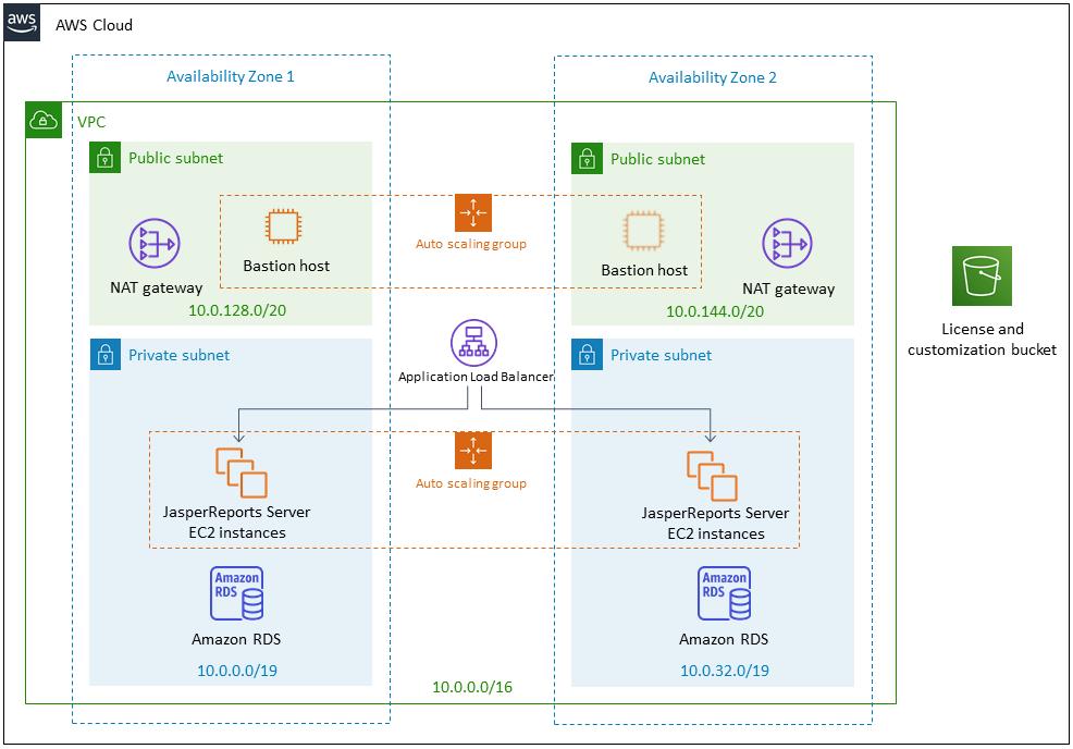 Afbeelding van TIBCO JasperReports Server tools.