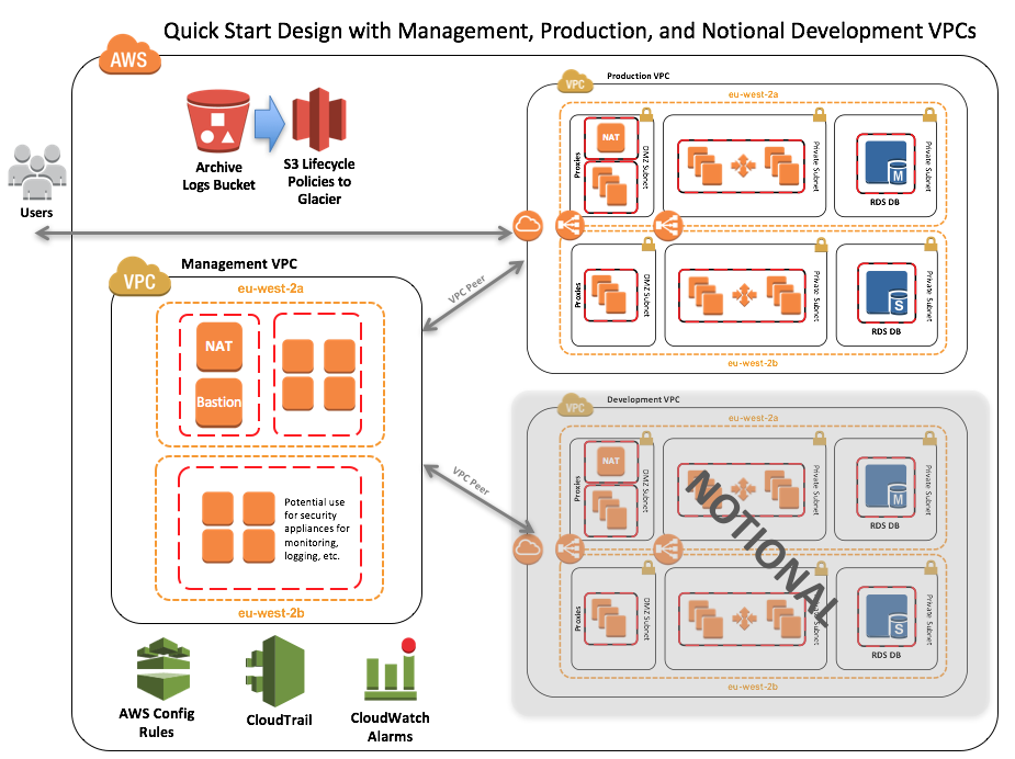 Quick Start architecture for UK-OFFICIAL workloads on the AWS Cloud