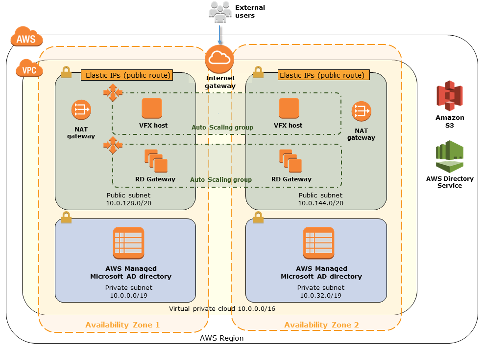 Quick Start architecture for VFX workstations on the AWS Cloud