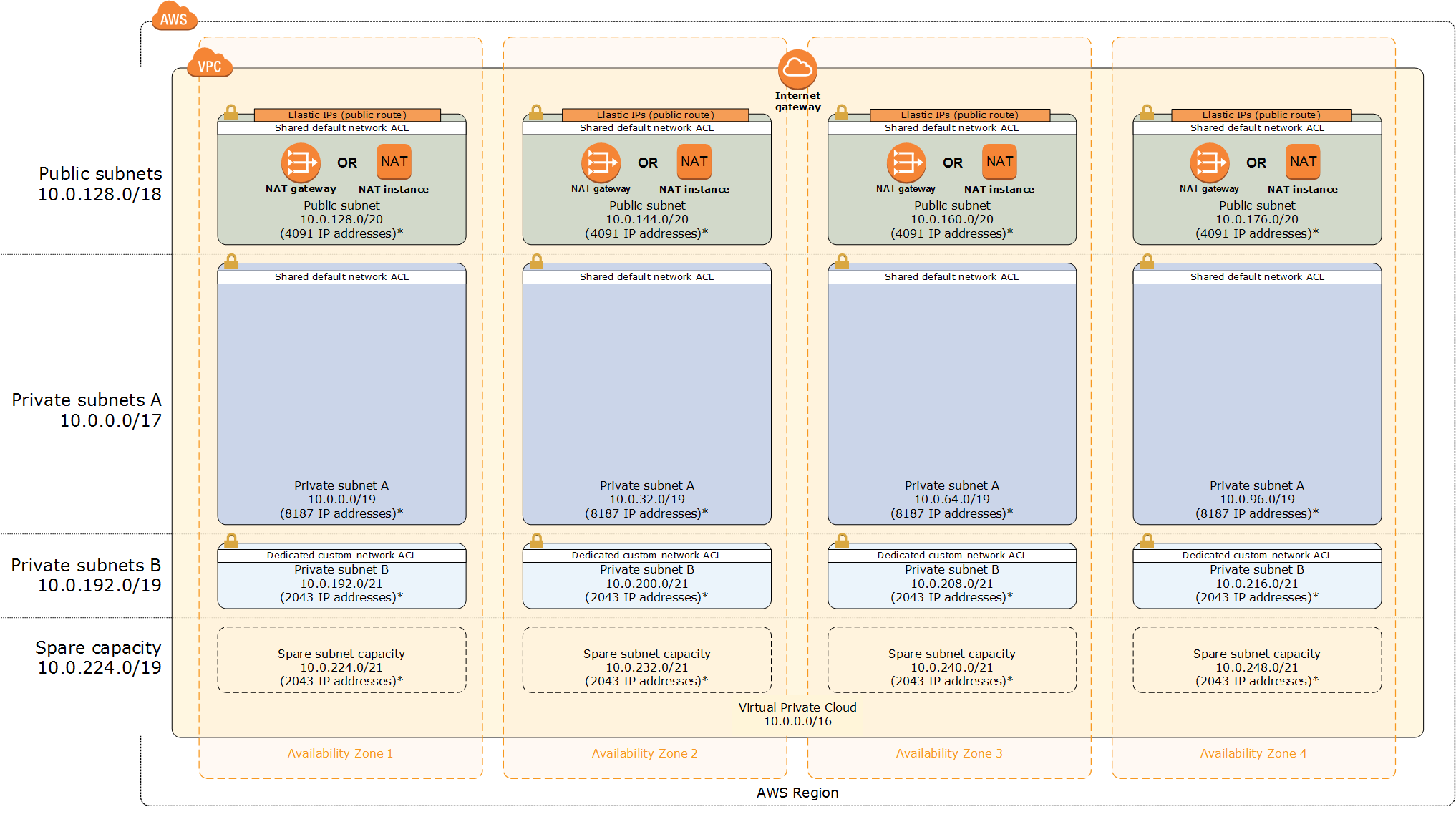 Quick Start architecture for scalable VPC in the AWS Cloud