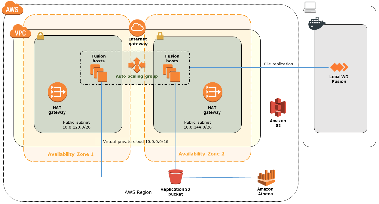 Quick Start architecture for hybrid data lake on the AWS Cloud