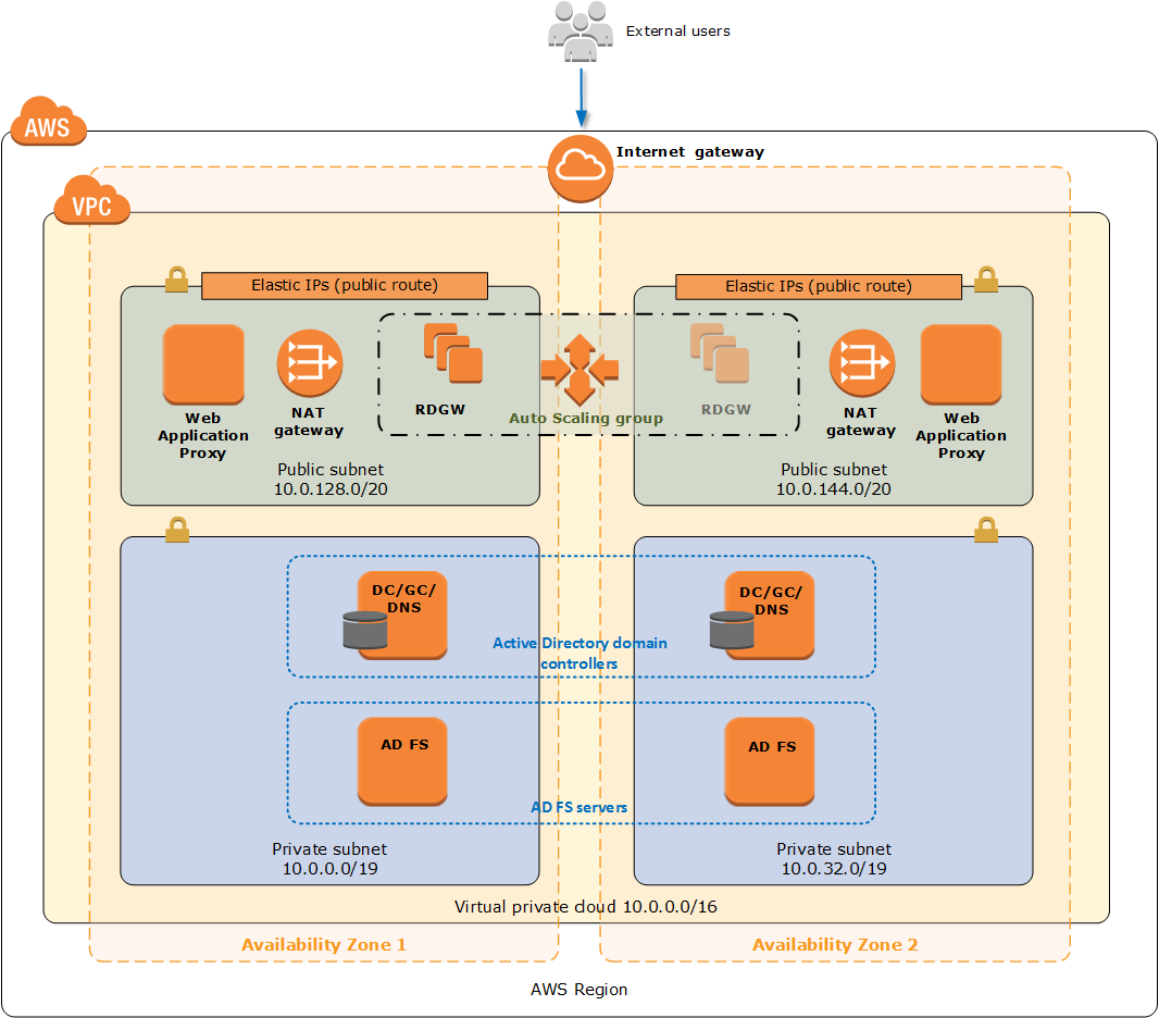 Quick Start architecture for WAP and AD FS on the AWS Cloud