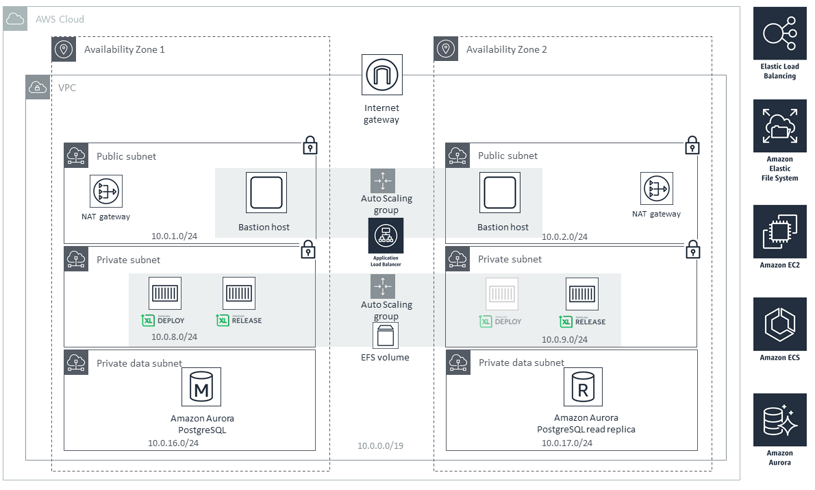 quick start architecture for xebialabs devops platform on aws