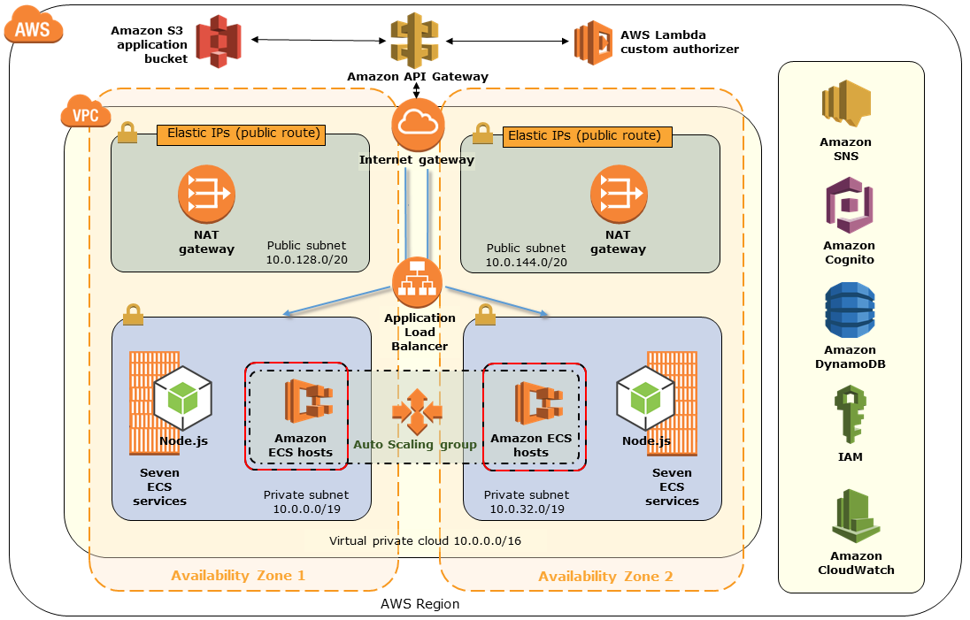 Quick Start architecture for SaaS identity and isolation with Amazon Cognito on the AWS Cloud