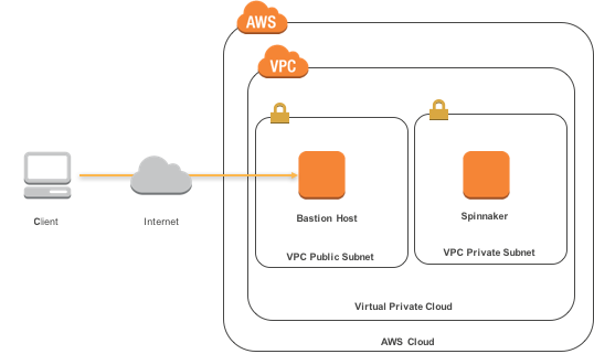 Quick Start architecture for Netflix OSS Spinnaker on the AWS Cloud