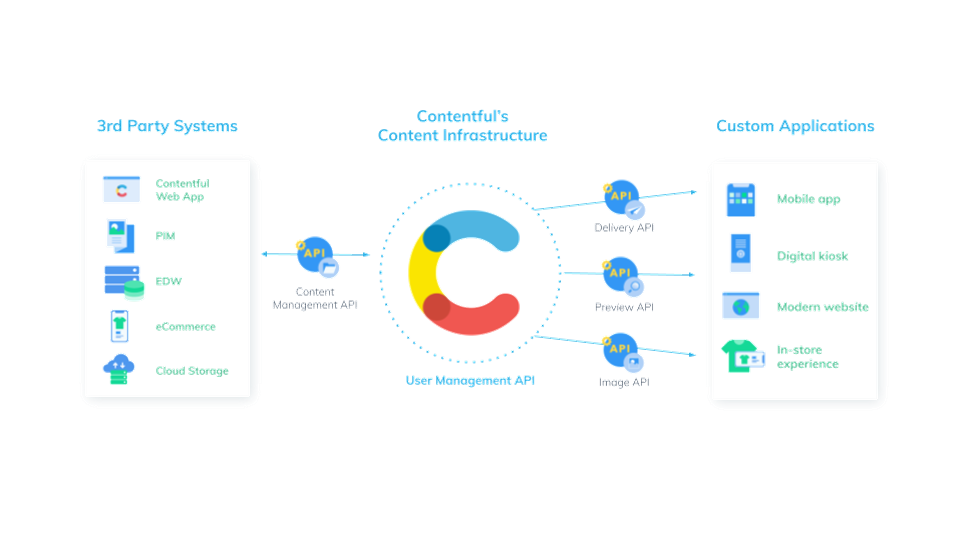 Contentful content infrastructure diagram