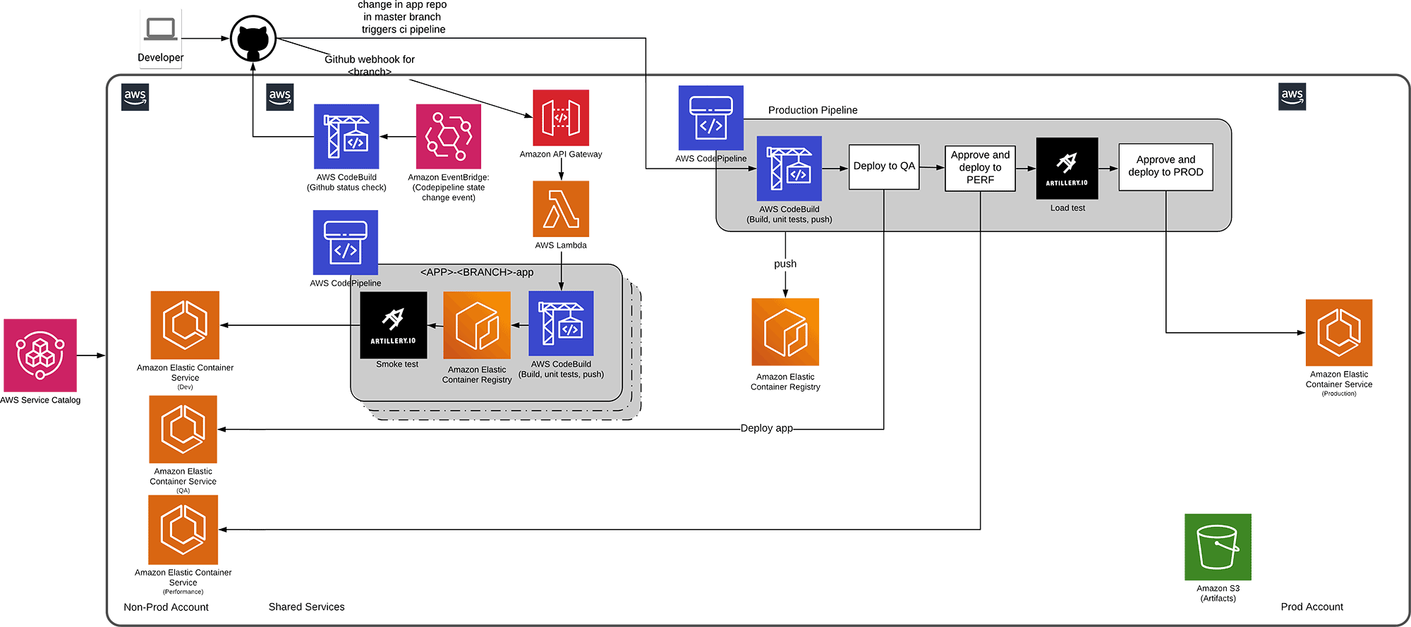 NTT DATA Architecture Diagram