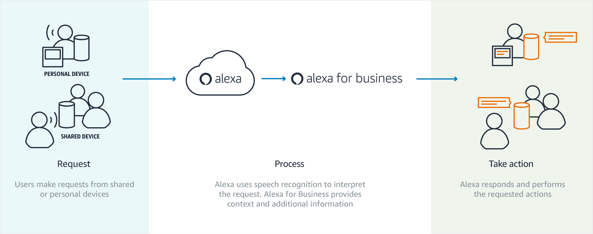 How Alexa for Business works