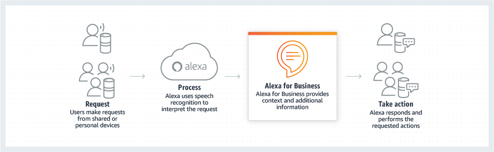 product-page-diagram-AlexaForBusiness_how-it-works