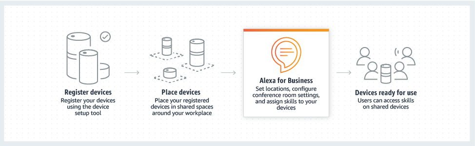 product-page-diagram-AlexaForBusiness_shared-devices