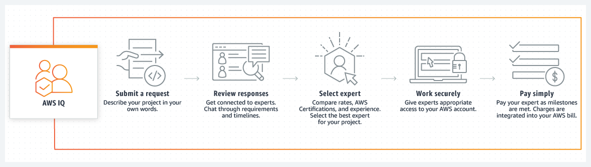 product-page-diagram_AWS-IQ_Customer