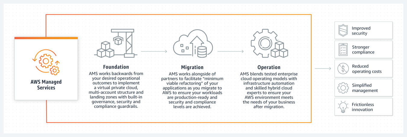 AWS Managed Services How It Works