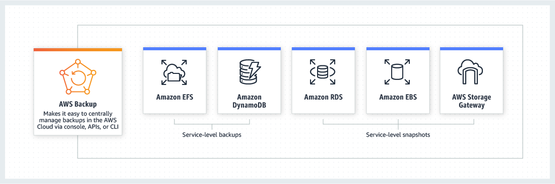 AWS Backup integrates with several products to allow backups of key data stores