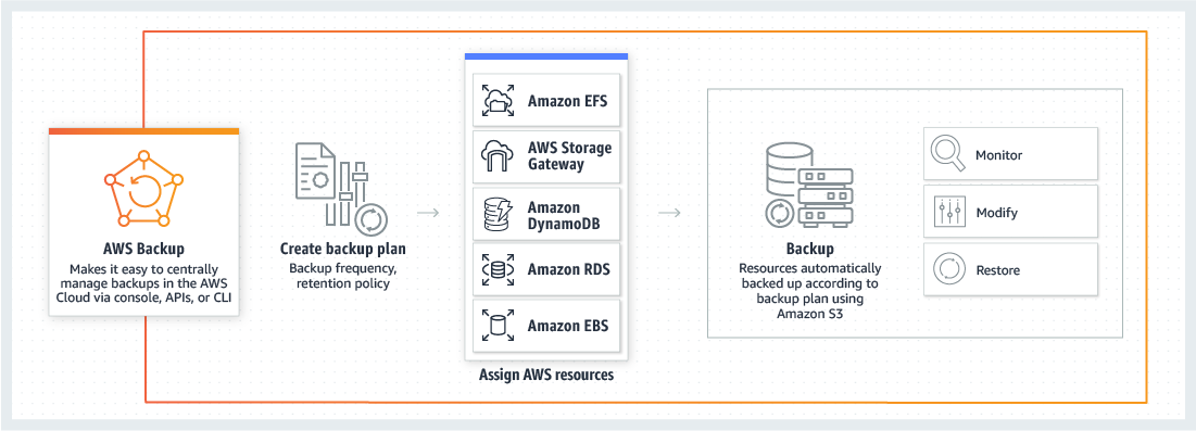 So funktioniert AWS Backup
