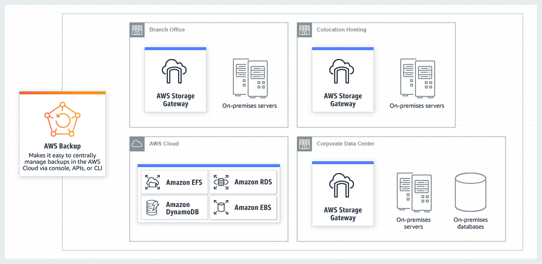 AWS Backup integrates with AWS Storage Gateway to provide a hybrid backup approach
