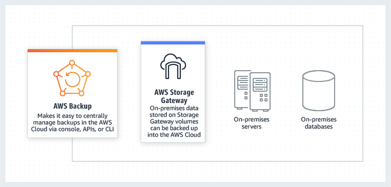 AWS Backup for on-premises backup