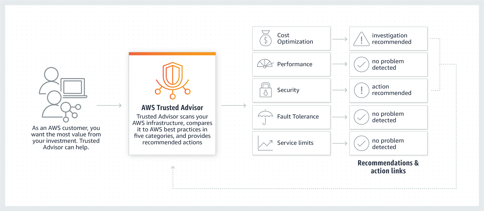 How AWS Trusted Advisor works